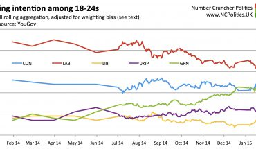 The Green surge is catching up with Labour among young voters