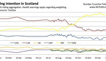 Murphy bounce - a swing of 1.5% from SNP to LAB