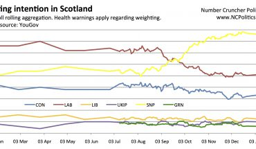 Scottish Westminster polling