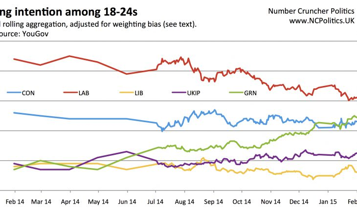 Voting intention among 18-24s