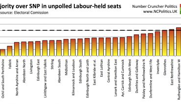 Majority over SNP in unpolled Labour-held seats