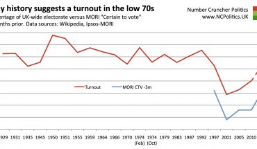 Why history suggests a turnout in the low 70s