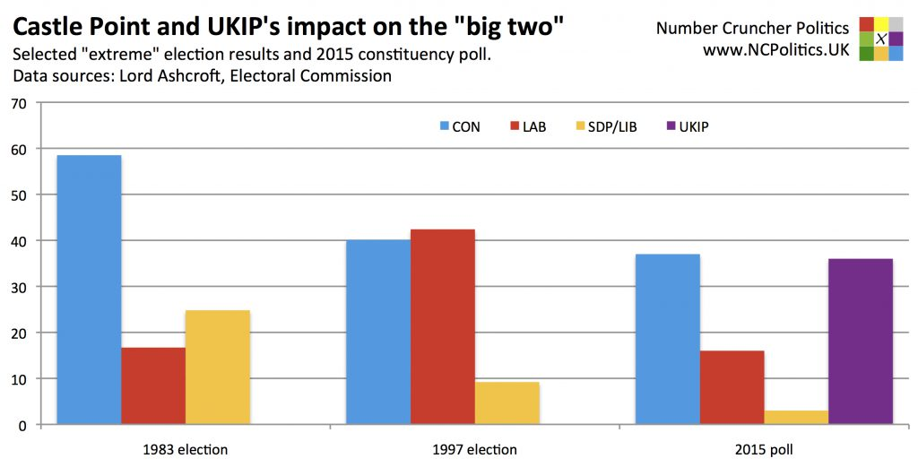 """Castle Point and UKIP's impact on the """"big two"""""""