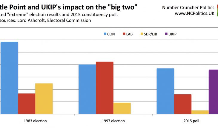 "Castle Point and UKIP's impact on the ""big two"""