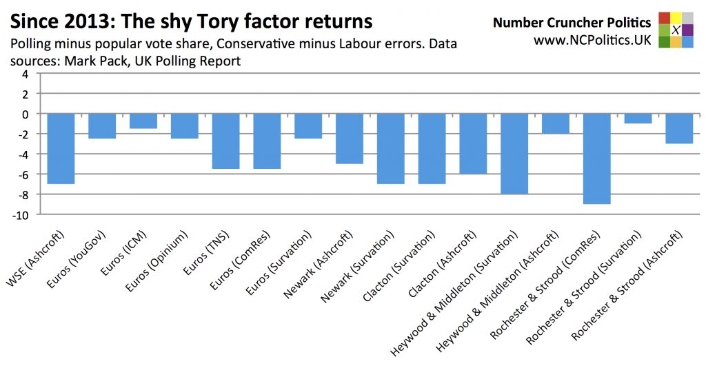 Since 2013: The shy Tory factor returns Polling minus popular vote share, Conservative minus Labour errors. Data sources: Mark Pack, UK Polling Report