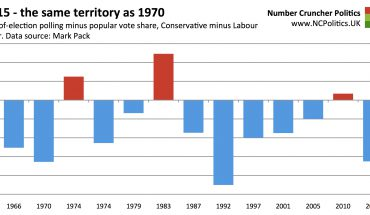 2015 - the same territory as 1970 Eve-of-election polling minus popular vote share, Conservative minus Labour error. Data source: Mark Pack