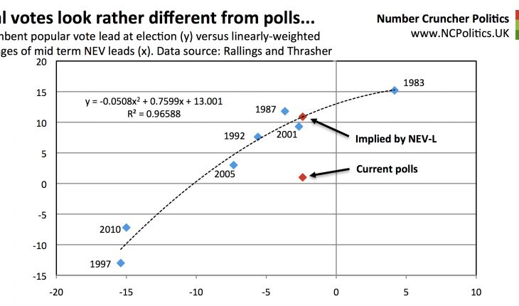 Real votes look rather different from polls... Incumbent popular vote lead at election (y) versus linearly-weighted averages of mid term NEV leads (x). Data source: Rallings and Thrasher