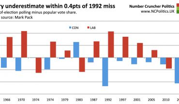 Tory underestimate within 0.4pts of 1992 miss