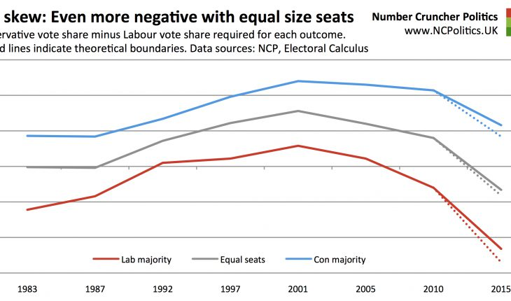 The skew: Even more negative with equal size seats Conservative vote share minus Labour vote share required for each outcome. Dotted lines indicate theoretical boundaries. Data sources: NCP, Electoral Calculus