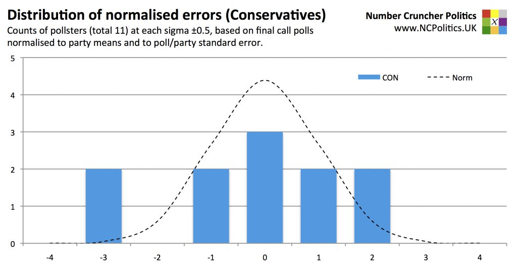 Distribution of normalised errors - Counts of pollsters (total 11) at each sigma ±0.5, based on final call polls normalised to party means and to poll/party standard error.