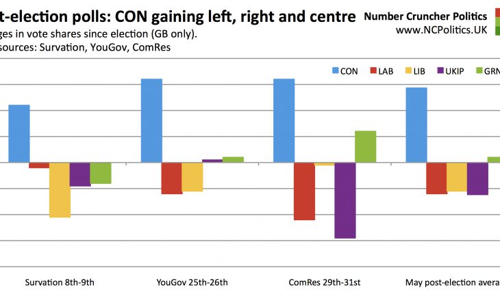 Post-election polls: CON gaining left, right and centre