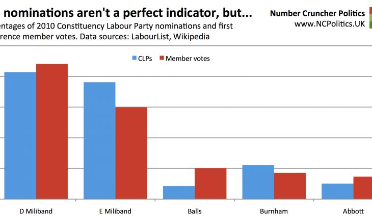 CLP nominations aren't a perfect indicator, but... Percentages of 2010 Constituency Labour Party nominations and first preference member votes. Data sources: LabourList, Wikipedia