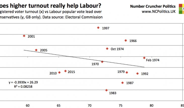 Does higher turnout really help Labour?