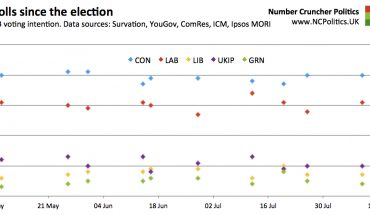 Polls since the election GB voting intention