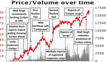 Corbyn Betfair chart