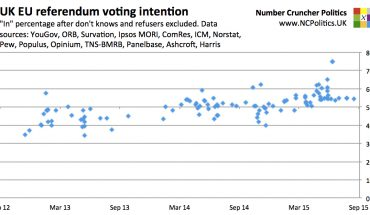 UK EU referendum opinion polling