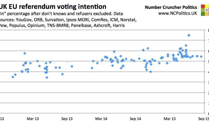 UK EU referendum opinion polling
