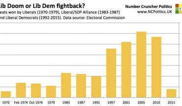 Lib Doom? Seats won by Liberals (1970-1979), Liberal/SDP Alliance (1983-1987) and Liberal Democrats (1992-2015). Data source: Electoral Commission