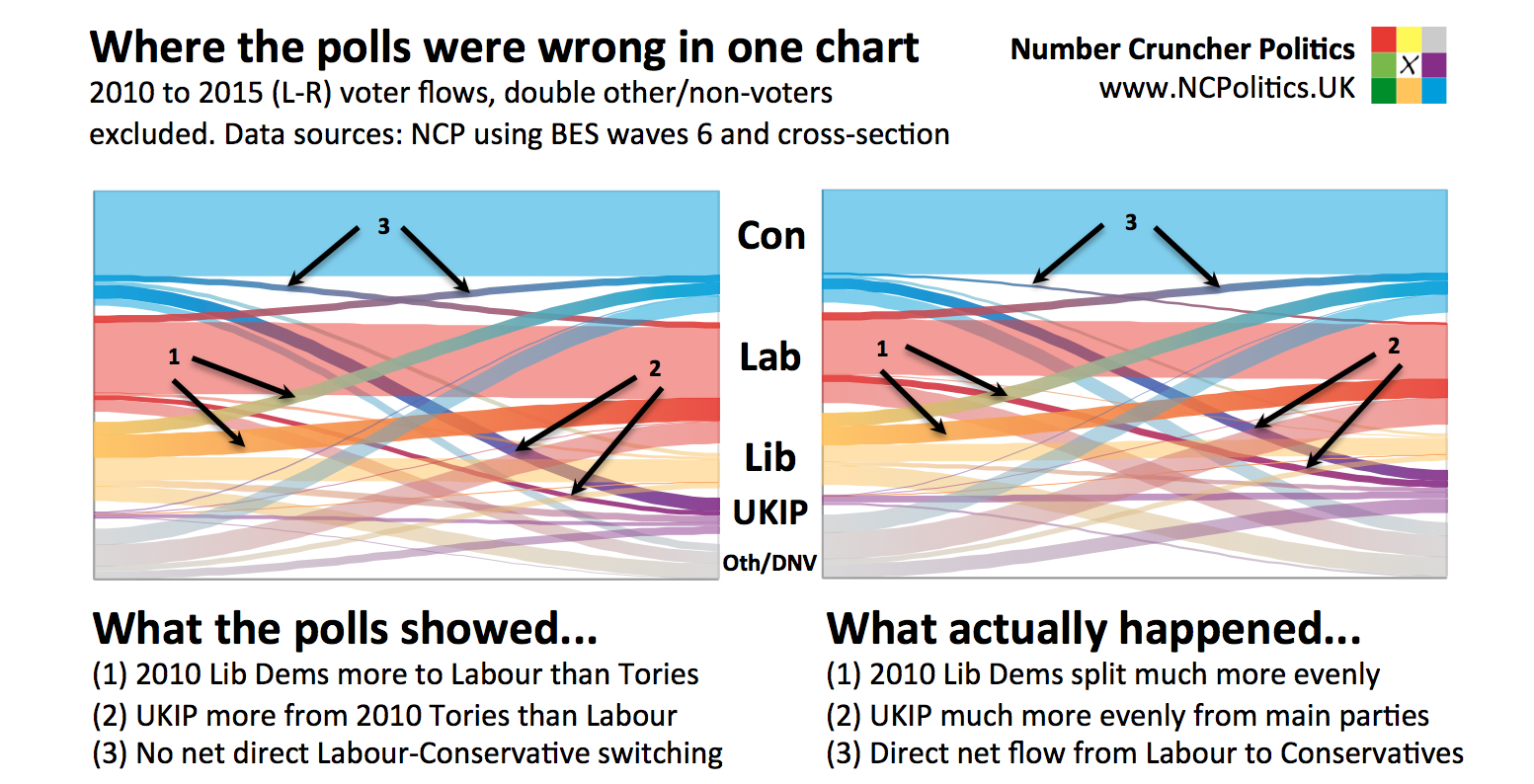 Where the polls were wrong in one chart 2010 to 2015 (L-R) voter flows, double other/non-voters excluded. Data sources: NCP using BES waves 6 and cross-section