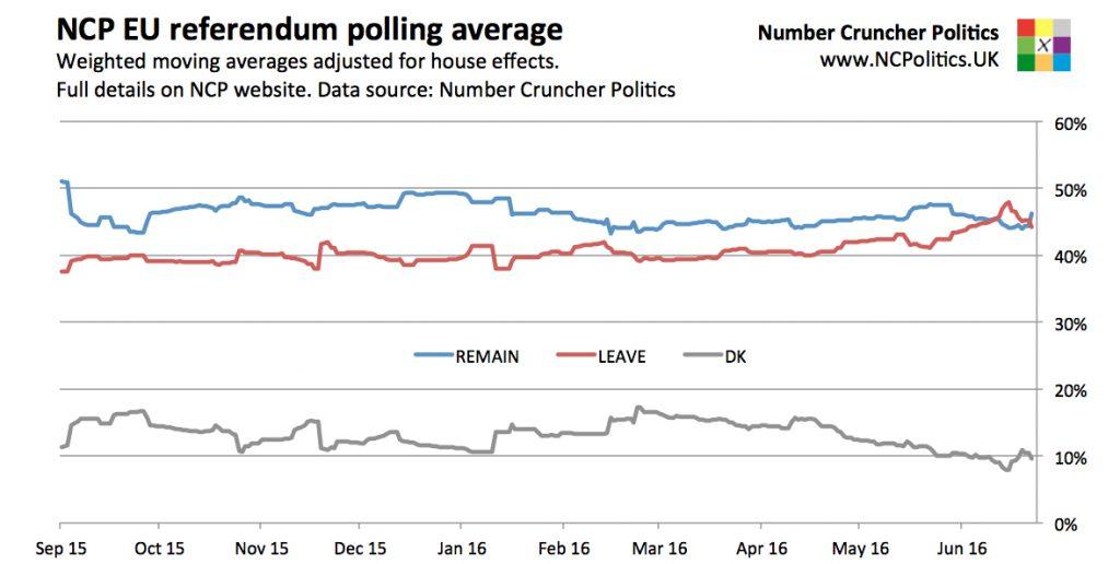 Brexit poll tracker - UK EU referendum
