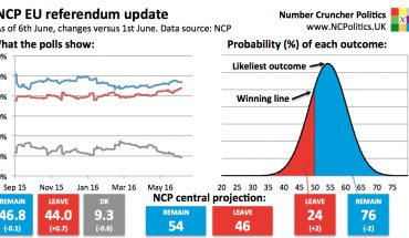 Latest Brexit polls odds - UK EU referendum