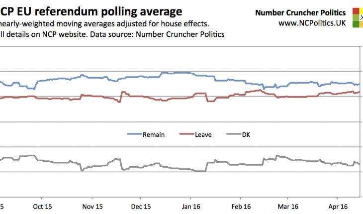 UK EU referendum poll