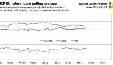 EU referendum opinion polls