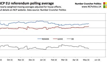 EU referendum opinion poll