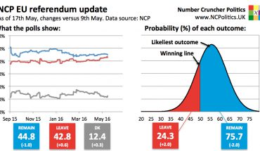 UK EU referendum poll tracker and brexit probability