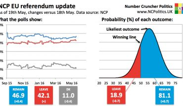 UK EU referendum poll tracker and brexit probability