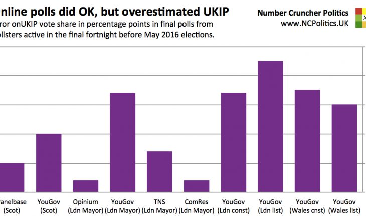 Pollsters overestimated ukip at the midterms elections, which may have implications for Brexit
