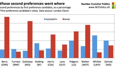 London 2016: Whose second preferences went where?