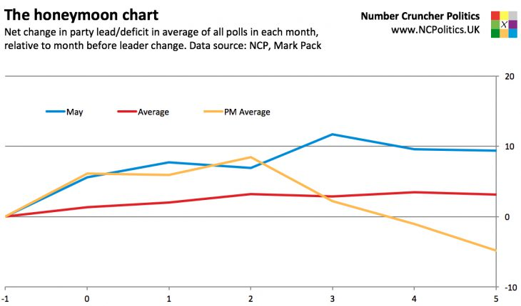 The honeymoon chart Net change in party lead/deficit in average of all polls in each month, relative to month before leader change. Data source: Number Cruncher Politics, Mark Pack