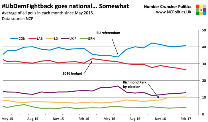 #LibDemFightback goes national... Somewhat Average of all polls in each month since May 2015