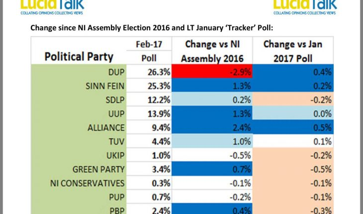 Norther Ireland Assembly election polling