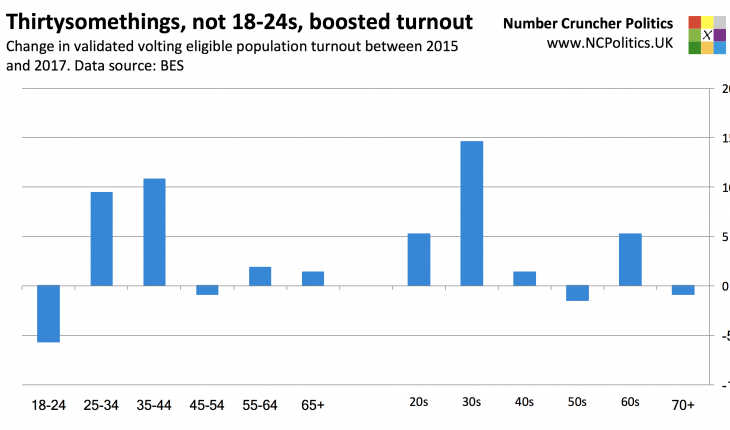 British Election Study 2017: Thirtysomethings, not 18-24s, boosted turnout