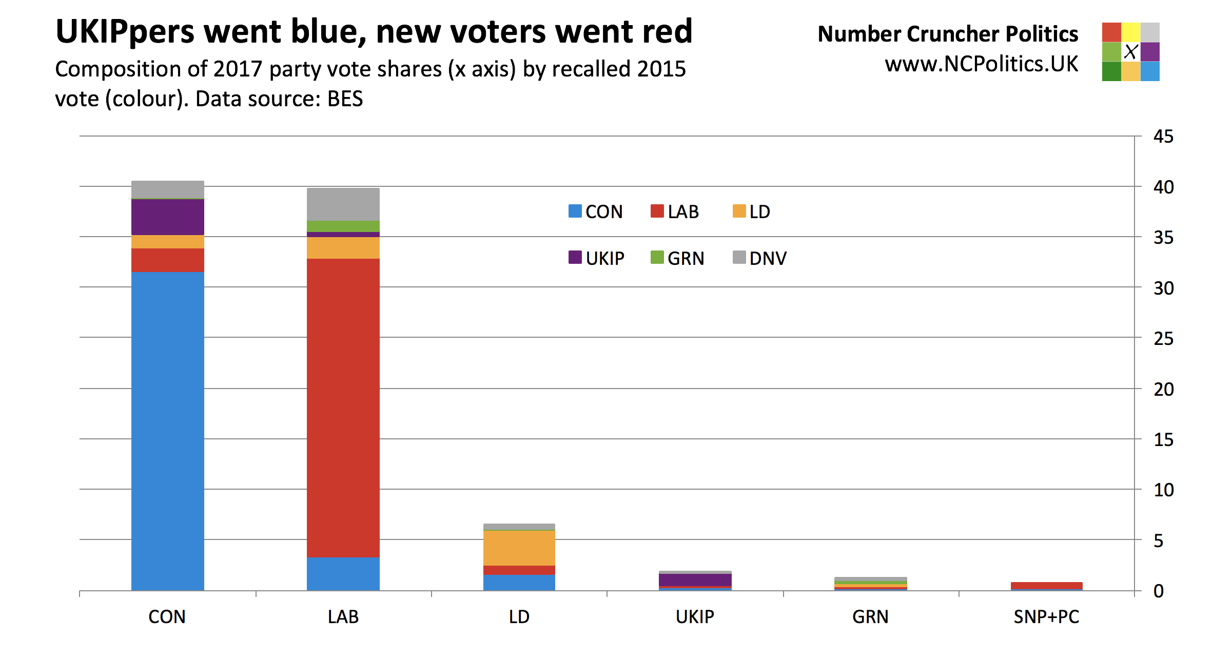 British Election Study 2017: UKIPpers went blue, new voters went red