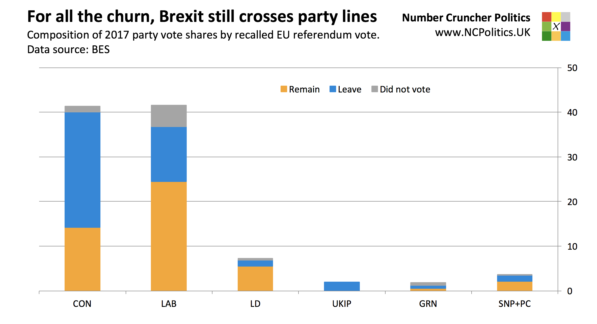 British Election Study 2017: For all the churn, Brexit still crosses party lines