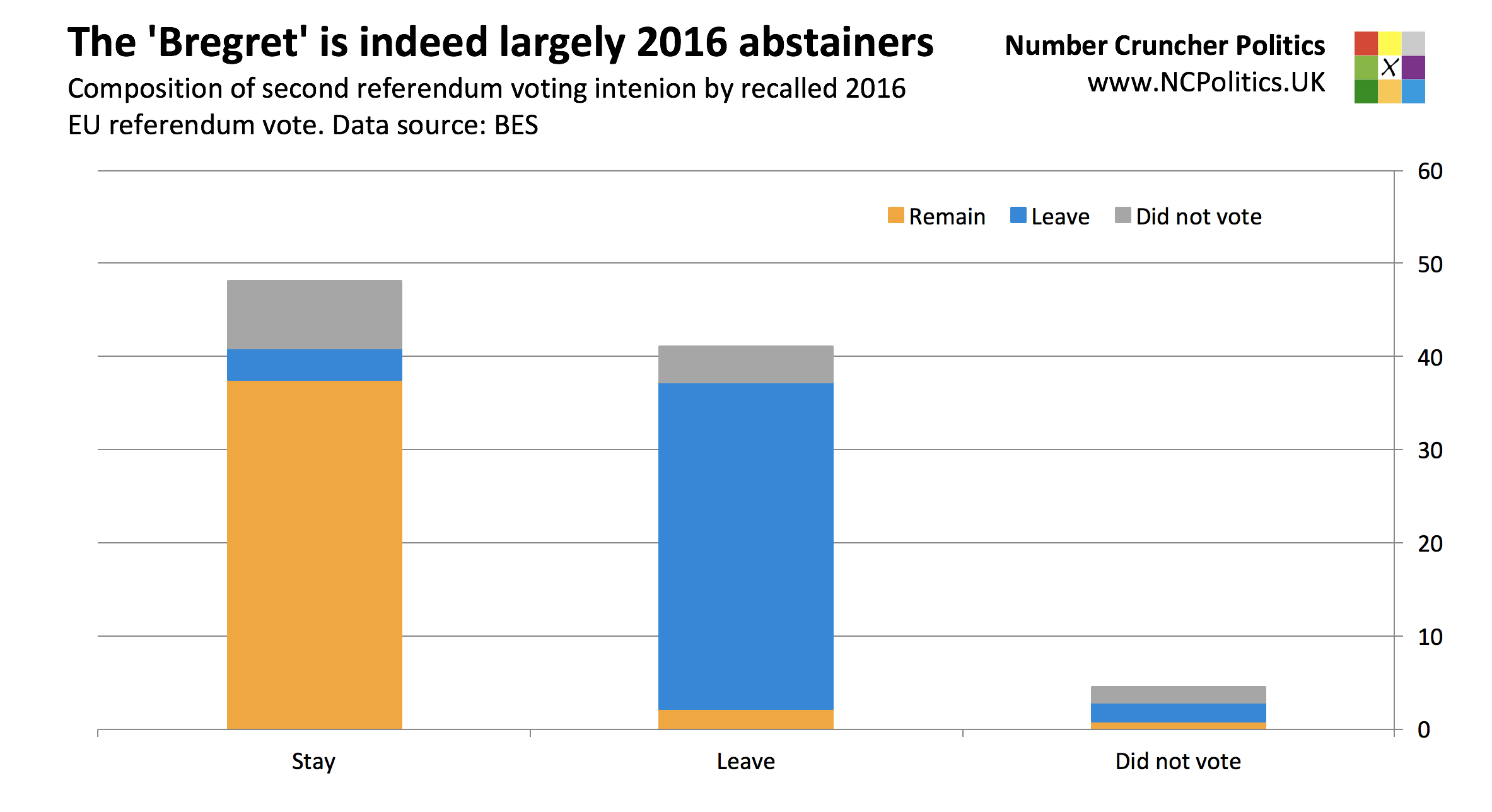 British Election Study 2017: The 'Bregret' is largely down to 2016 abstainers