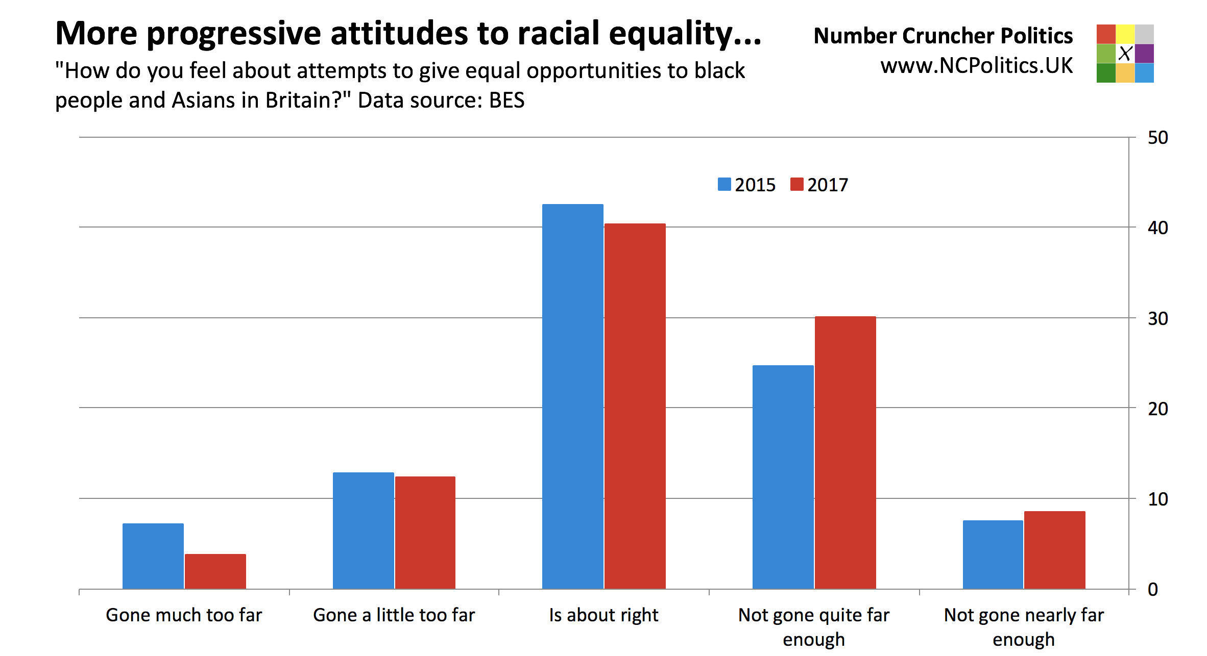 British Election Study 2017: More progressive attitudes to racial equality