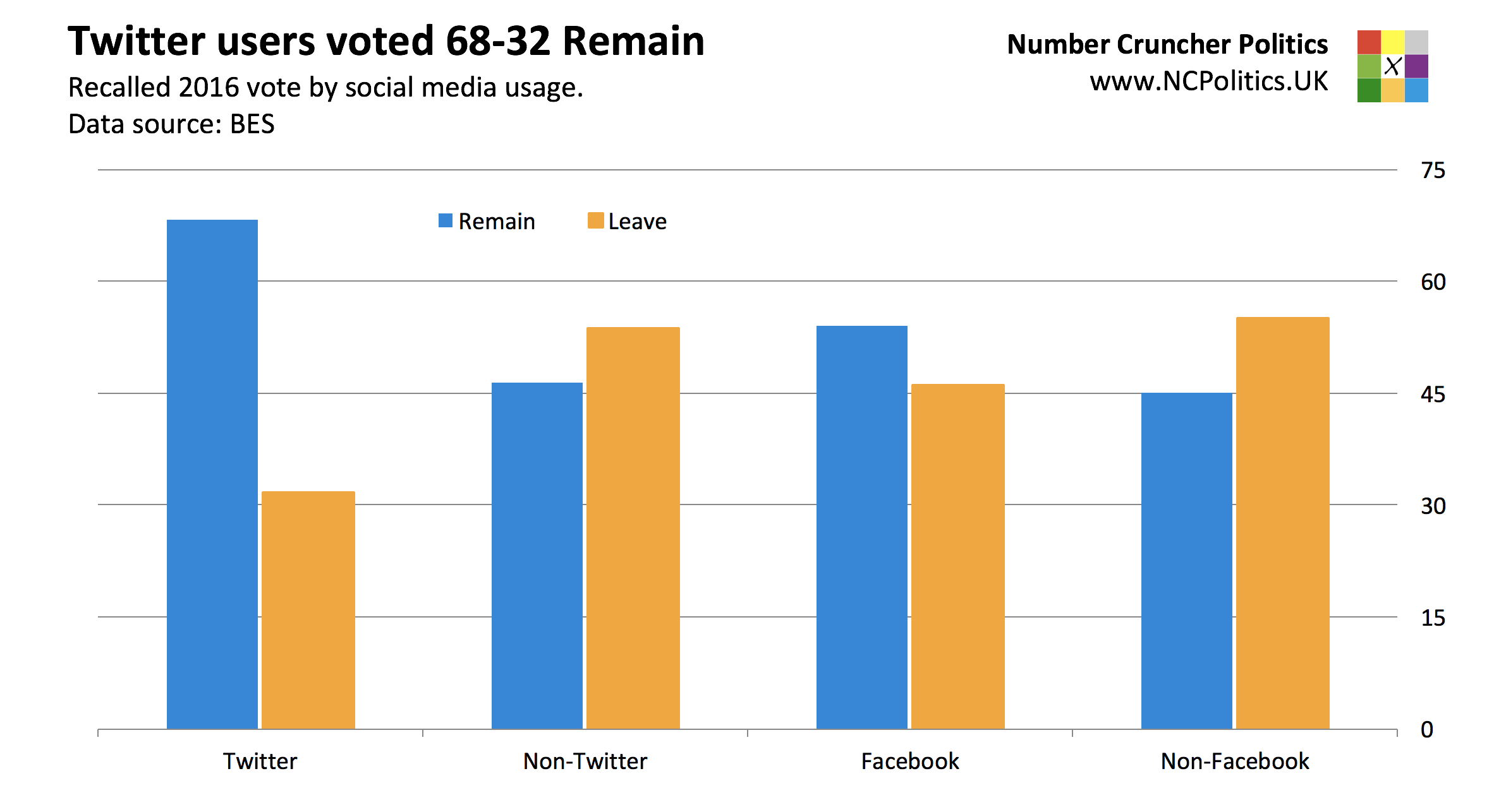 British Election Study: Twitter users voted 68-32 against Brexit