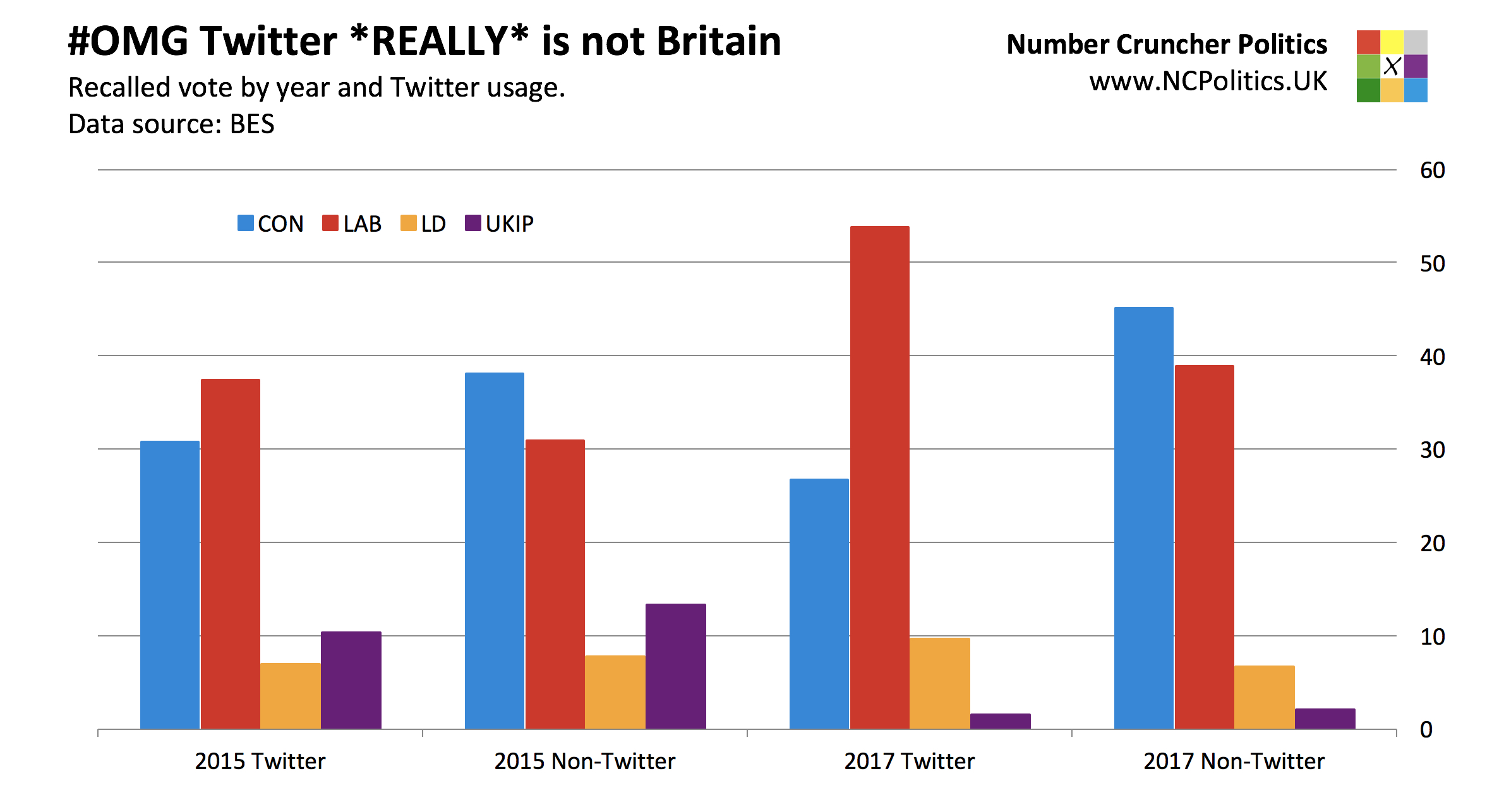 We knew social media wasn't representative, but these numbers are
