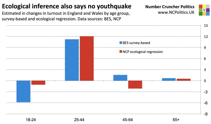No, there really, really, really, really, REALLY wasn't a youthquake